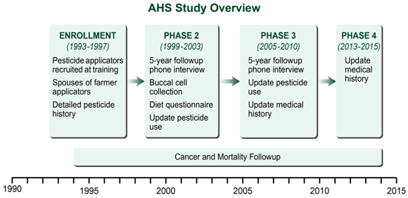 Graphic showing the 4 phases of the study.  Phase 1 (1993-1997), Phase 2 (1999-2003), Phase 3 (2005-2010), Phase 4 (2013-2014).